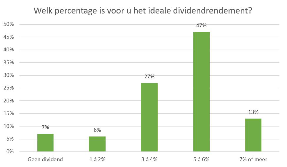 Percentage ideale dividendrendement