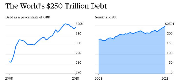 250 trillion dollar debt